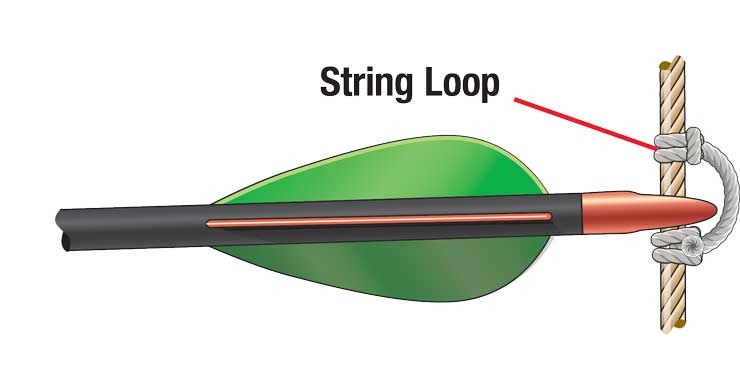 String loop on a bowstring