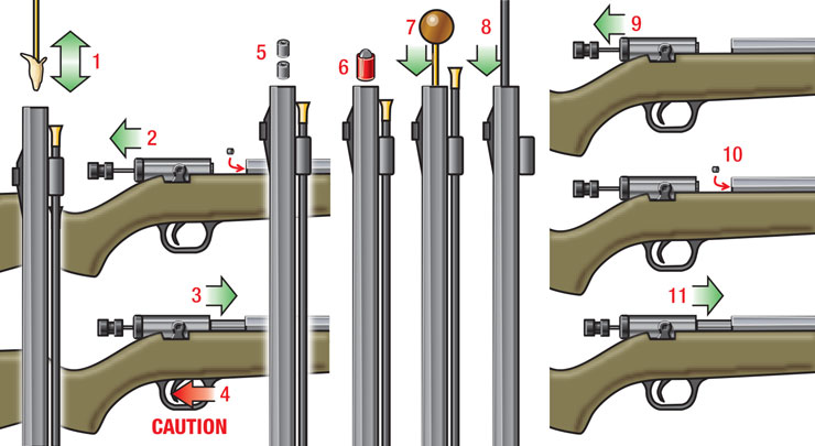 Steps for loading an in-line muzzleloader