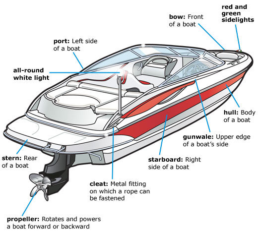 Boat parts—side view