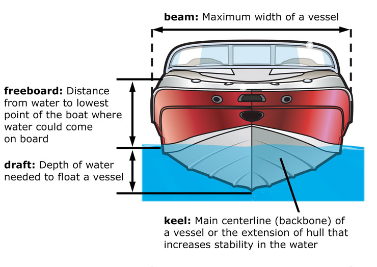 Parts of a Boat Front and Side Views | | Boat Ed com™