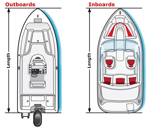 Measuring outboard and inboard lengths