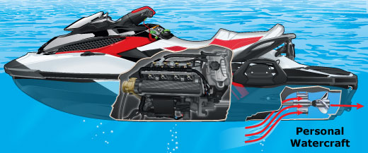 What Is A Personal Watercraft Cn Boat Ed Com