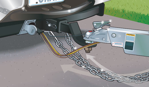 Crisscrossed chains under the trailer's coupler