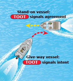 Sound signal of one toot for boat passing on its left side