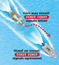 Sound signal of two toots for boat passing on its right side