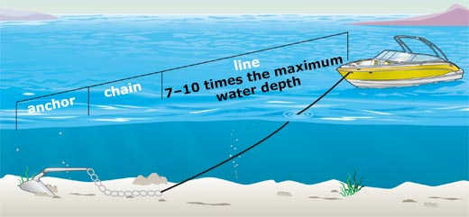 Length of an anchor line