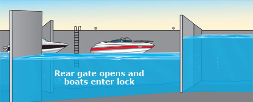 Rear gate opens and boats enter lock.