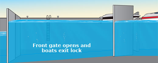 Front gate opens and boats exit lock
