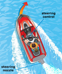 Drawing of PWC showing steering control and steerable nozzle