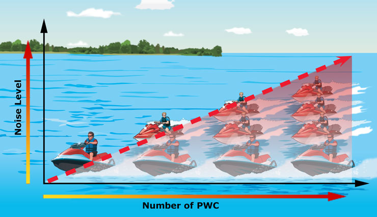 How Multiple PWC Increase the Noise Level