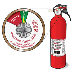 Fire extinguisher charge indicator: Needle style. Inset shows the indicator on Full.