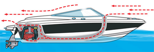 A boat's ventilation system