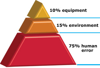 Pyramid showing major causes of boating accidents