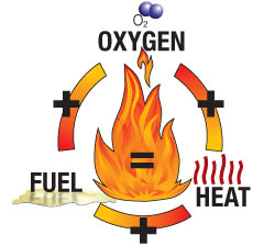 Three ingredients to ignite a fire: oxygen, fuel, and heat