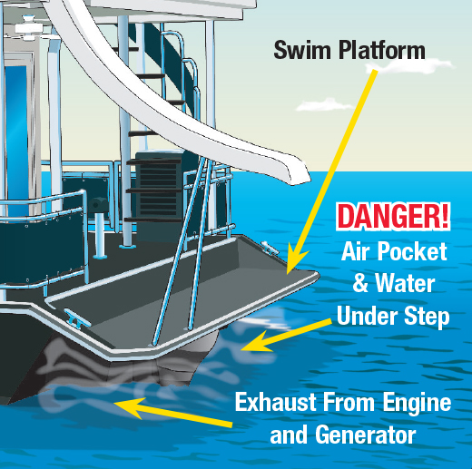 Illustration showing swim platform and danger areas on the rear of a houseboat
