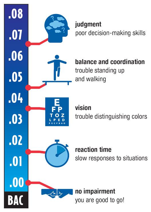 BAC Impairment Chart