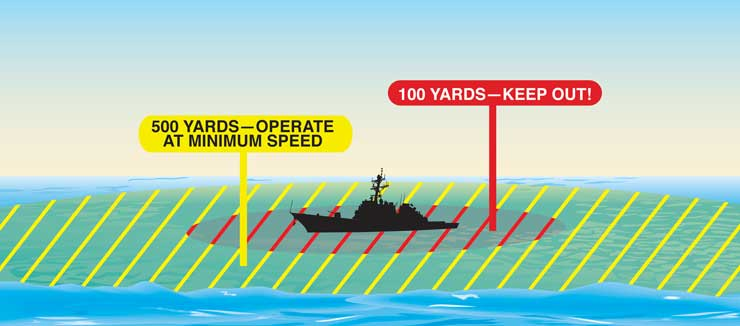 Illustration showing safe and danger areas near a U.S. naval vessel