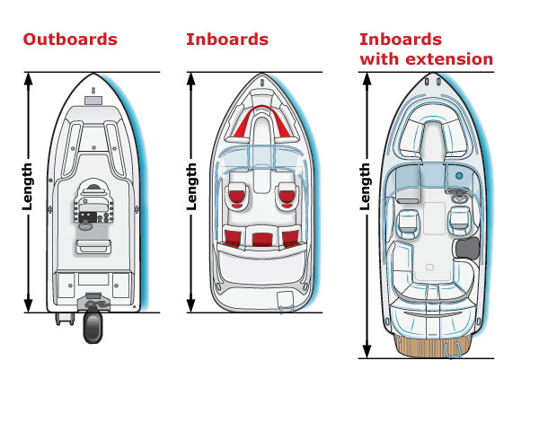 Measuring Length Overall | CN | Boat Ed com™