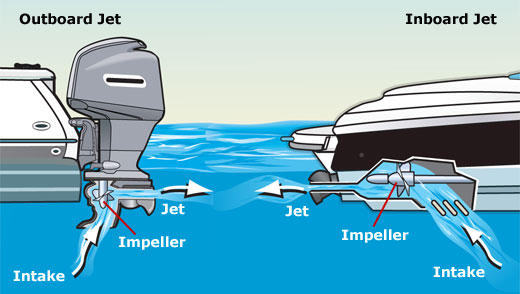 Outboard, inboard, and PWC jet drives