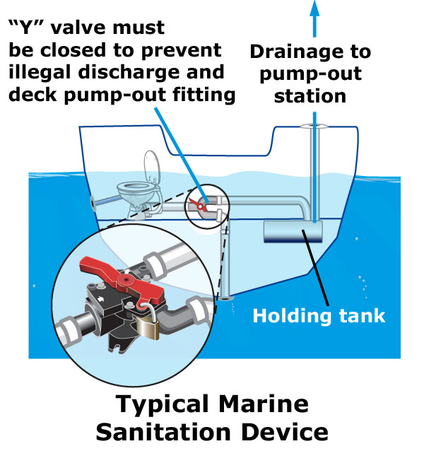 Marine Sanitation Device diagram