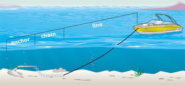 Length of an anchor line