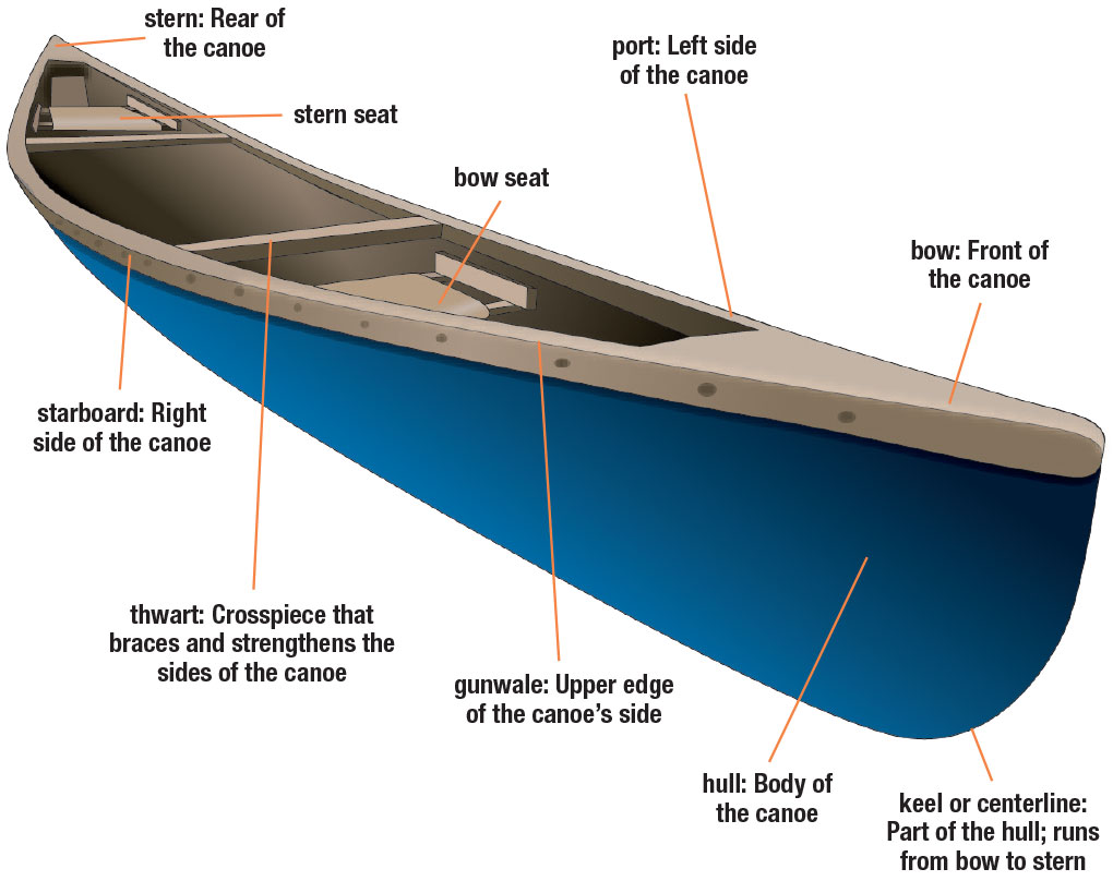 Parts of a Canoe | Boating License Study Guide for Online Boating ...