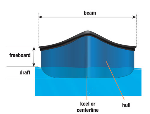 Parts Of A Canoe Hull