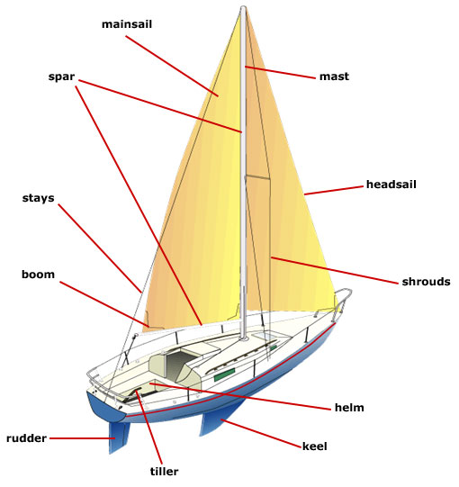 Parts Of A Boat : Parts of a sailboat us boat ed ™