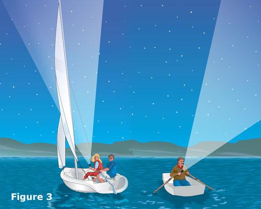 Fig. 3: Navigation lights on unpowered vessels less than 23 feet long