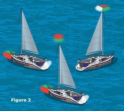 Fig. 2: Navigation lights for unpowered vessels less than 65.6 feet long