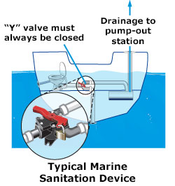 Typical Marine Sanitation Device