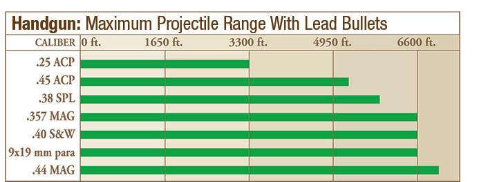 Handgun Projectile Range