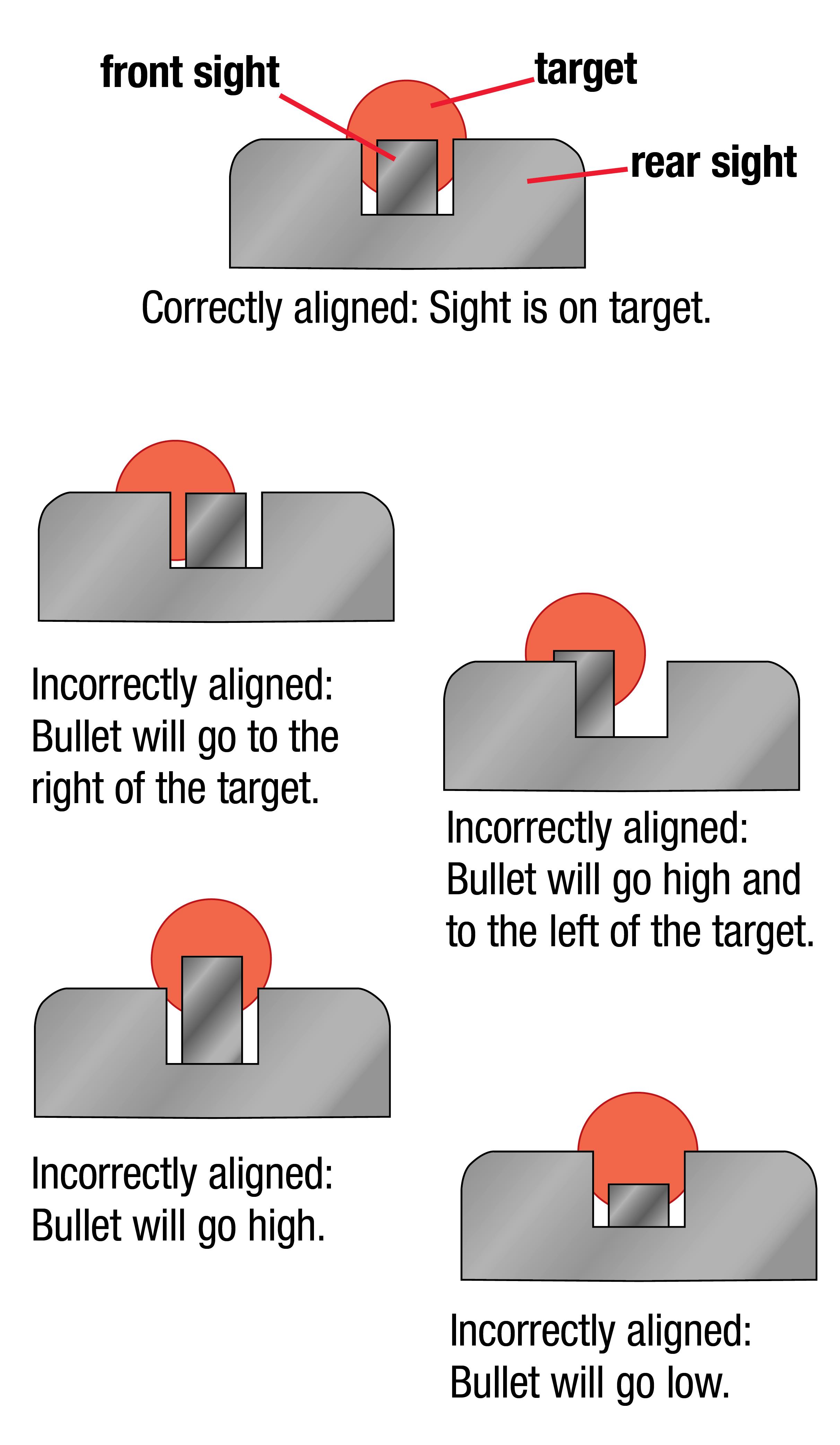 Open Sight Alignment
