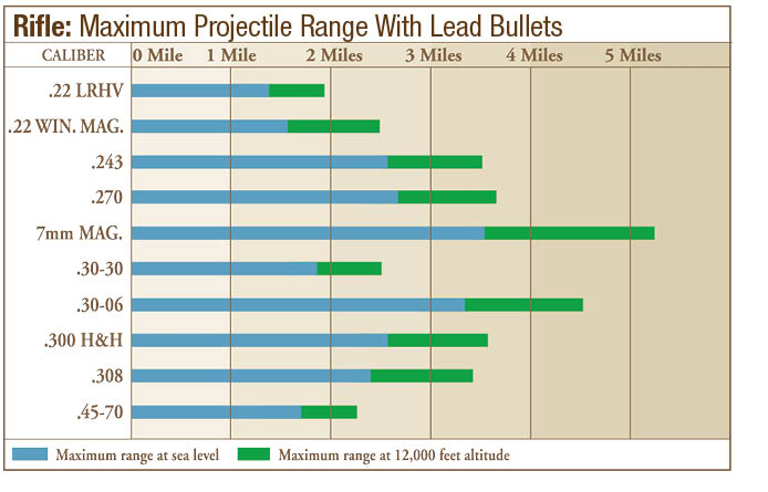 Rifle Projectile Range