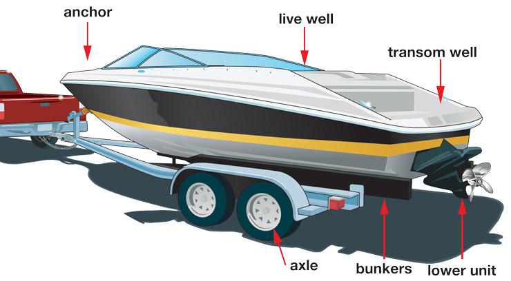 Boat Trailer Inspection