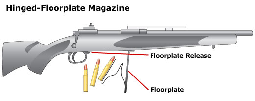 Hinged-floorplate magazine and how it works
