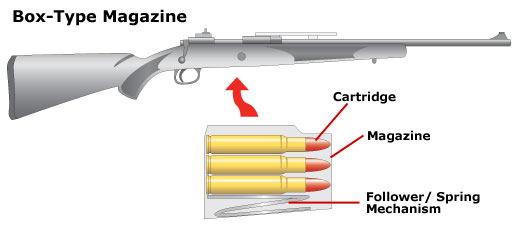 Box-type magazine and how it works