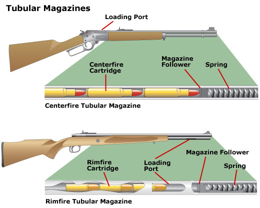 Centerfire tubular magazine and a rimfire tubular magazine and how they work