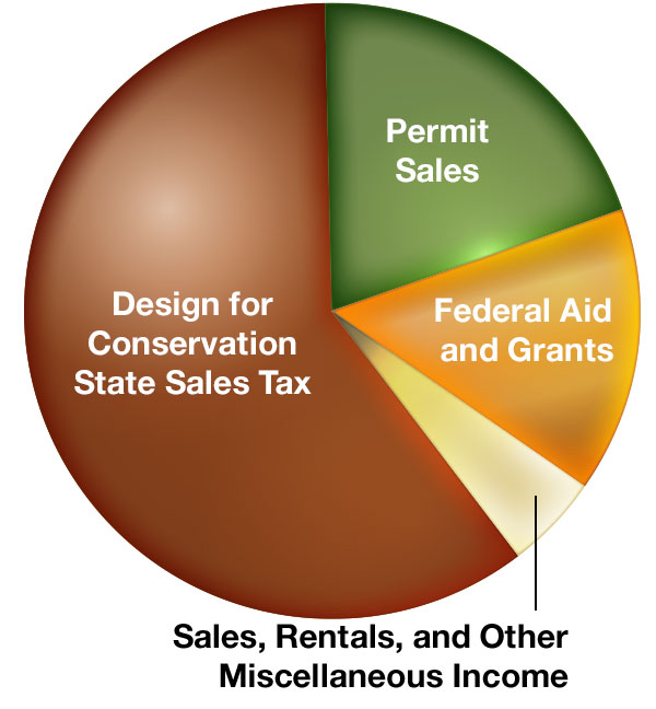 MO Department of Conservation Funding