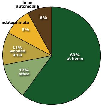 Firearms Death Chart
