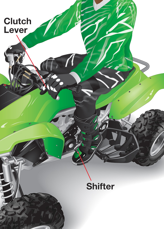 Diagram pointing to an ATV's clutch lever and shifter