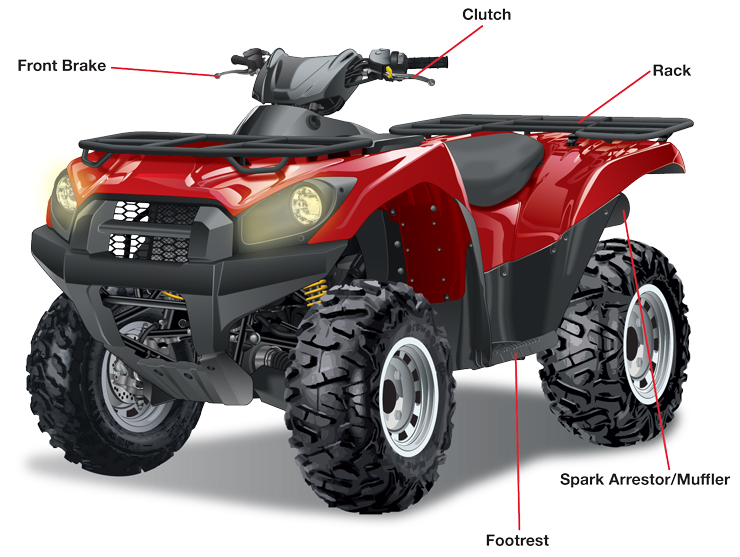 Common parts of an ATV labeled