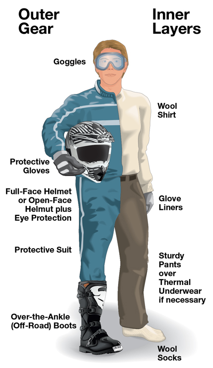 Man in ATV riding attire showing outer gear and inner layers labeled