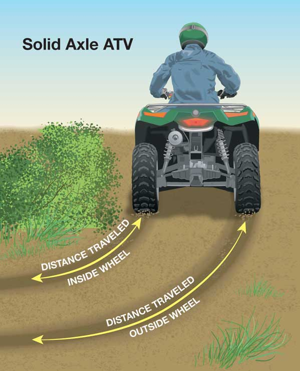 Solid axle ATV or locked differential labeled