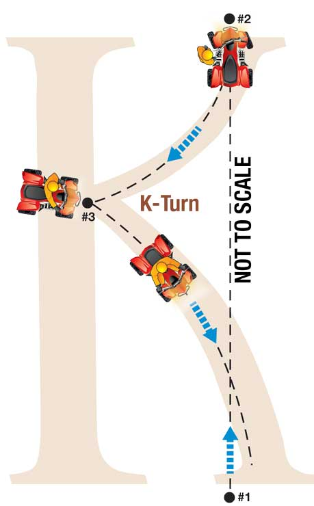 Diagram of a K-turn labeled