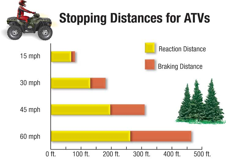 ATV stopping distance chart