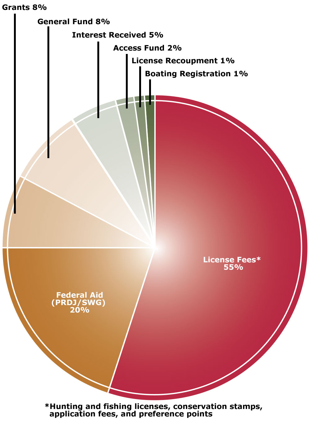 Wyoming Funding Sources