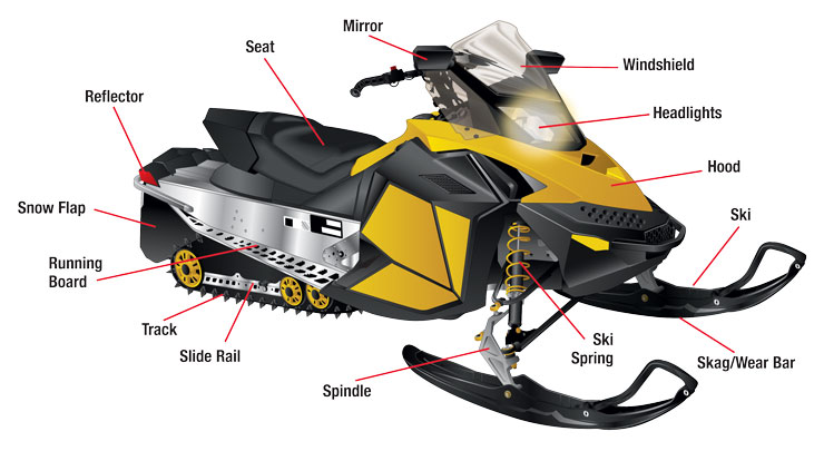 Snowmobile parts—Side view