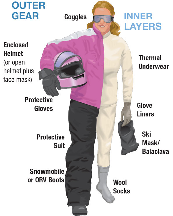 Woman in snowmobile riding attire showing outer gear and inner layers labeled