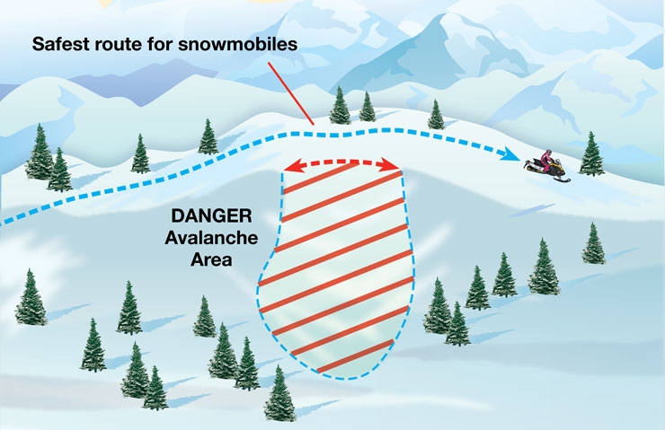 Illustration of the safest route and areas to avoid in order for snowmobiles to avoid a potential avalanche area